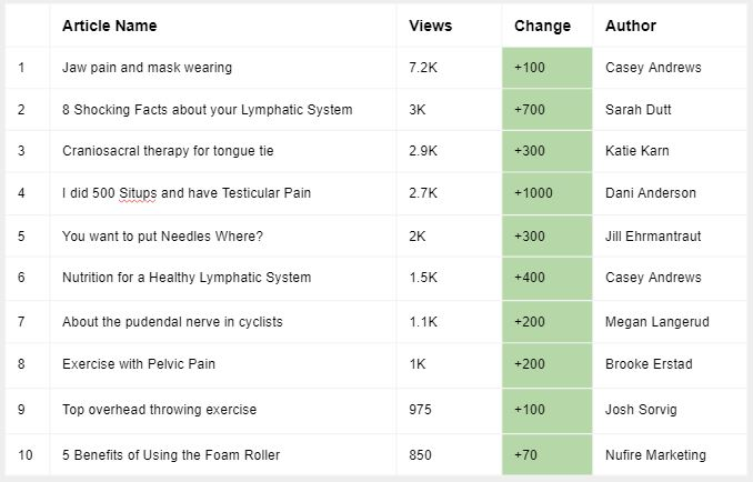 apex blog traffic